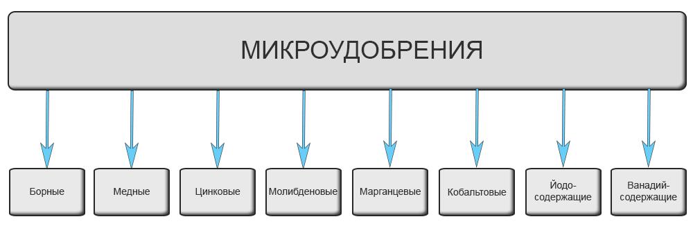Діючі елементи мікродобрив